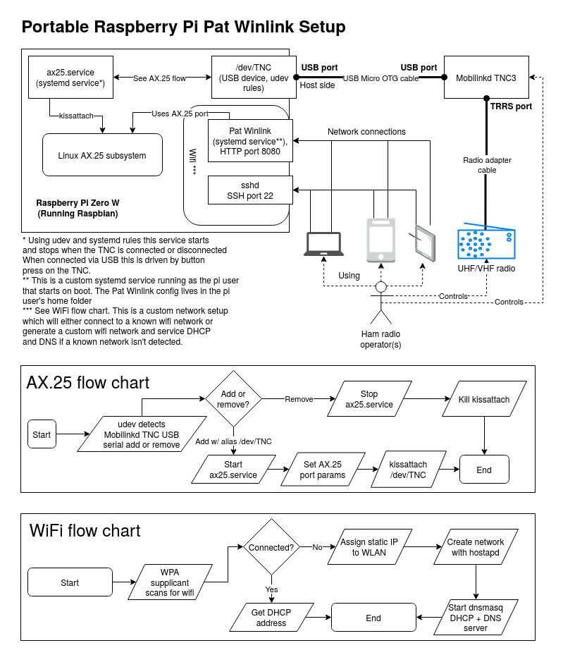 Block diagram showing control flows between and connections between the operator, radio, devices, and between the TNC and Raspberry Pi. The diagram also depicts the control flows between the TNC, ax25.service, Linux AX.25 subsystem, and Pat Winlink. Flow charts depict AX.25 service flows and a wifi flow chart describing when the system decides to host its own wifi.