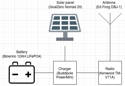 Diagram depicting a solar panel and battery attached to a controller, the controller to a radio, and a radio to an antenna.