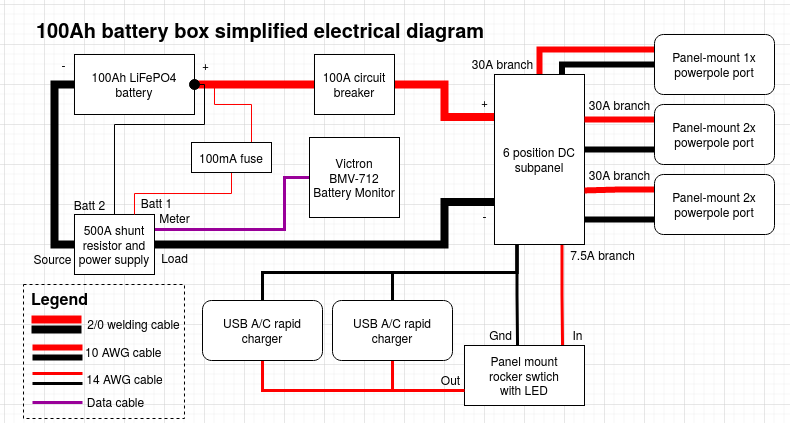 Block diagram showing electrical connections between a battery, shunt resistor, circuit breaker, DC subpanel, USB chargers, and power connectors.
